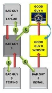 O Falso ransomware do FBI alcançou atenção do verdadeiro FBI